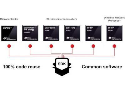 TI利用全新SimpleLink MCU平台快速扩展互联解决方案