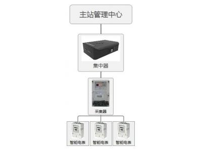 基于ARM的远程电表抄表系统集中器