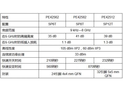 派更半导体公司推出UltraCMOS PE42562、PE42582和PE42512高掷数射频开关