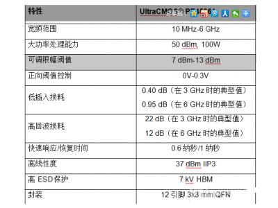 派更半导体公司推出100瓦RF SOI功率限幅器