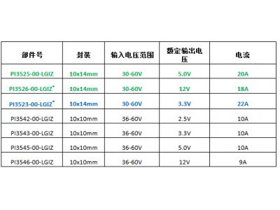 Vicor发布最新 Cool-Power ZVS 降压稳压器