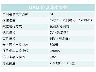 如何使用示波器分析DALI协议?