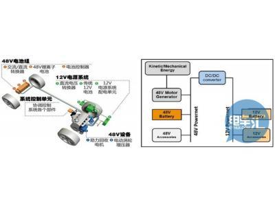 【干货】浅析48V汽车系统