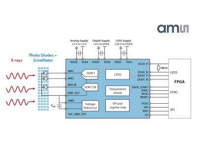 艾迈斯半导体推出超低噪音、高分辨率和卓越线性的电流-数字转换器AS5900