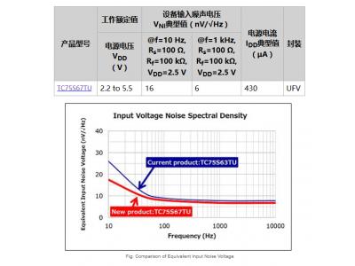 东芝推出具有业界领先低噪音水平的CMOS运算放大器