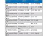 汇总深圳15大无人机制造商和国内外无人机材料供应商