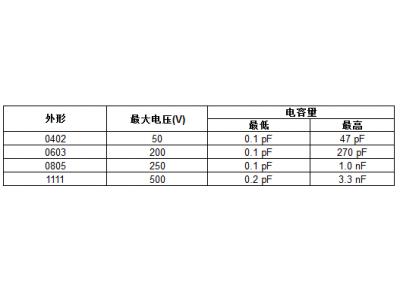 Vishay 推出业内首款应用于高频RF和  微波的 MLCC
