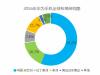 数据说明华为想打开北美手机市场的难度有多大
