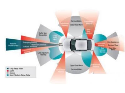 汽车电子技术发展成了啥样?前沿汽车电子技术一览