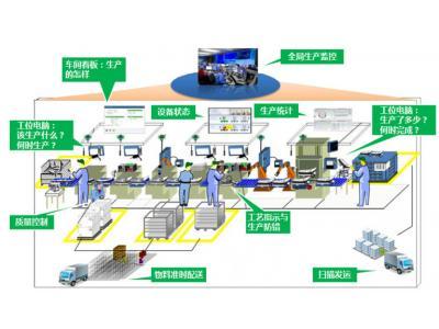 数字化工厂/工业物联网/智造新生态/人机协作是智能制造四大驱动力?