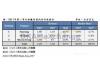 DRAM价格再涨,三星/SK海力士/美光获利多少?