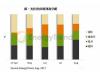 硅料缺货将缓解,9月份需求下降