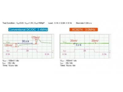 特瑞仕半导体株式会社推出3.0A 同步整流降压DC/DC转换器  XC9274 / XC9275系列