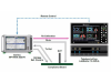 Teledyne LeCroy和Anritsu联合创建业内最完整的PCIExpress 4.0测试系统