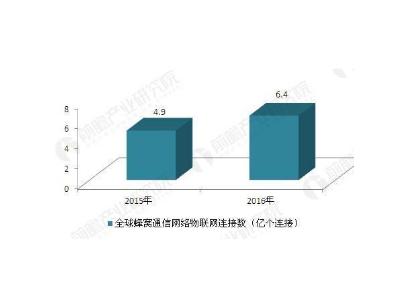 NB-IoT市场预期和商用的三大瓶颈
