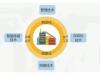 企业如何完成自动化和数字化改造?