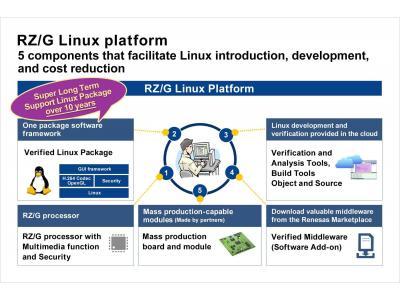 瑞萨电子推出新款RZ/G Linux平台,为嵌入式工业Linux开发人员提供 长期支持