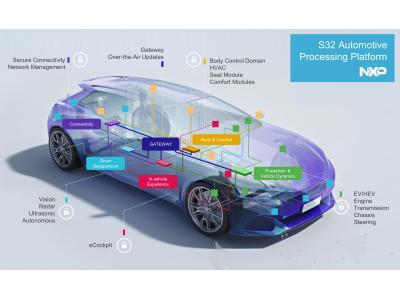 恩智浦发布全新汽车处理器平台,加快未来汽车上市速度