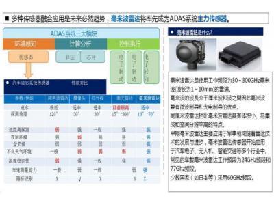大联大友尚集团推出意法半导体的车载中短距离雷达解决方案