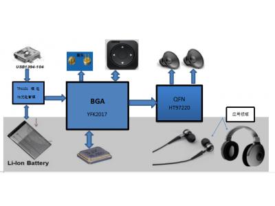 主动降噪HI-FI蓝牙耳机方案