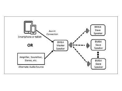 大联大品佳集团推出基于Microchip 技术的一拖多蓝牙音频解决方案