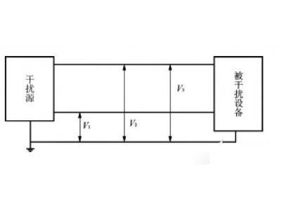 抗电源电磁干扰的EMI滤波器设计原理、结构及使用方法