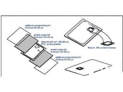 智能卡天线设计考虑因素及应用方案