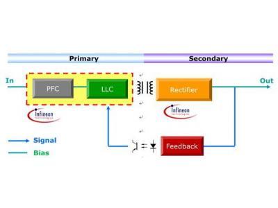 大联大品佳集团推出Infineon高效能数字电源解决方案