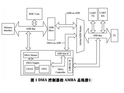 用VLSI实现面向 AMBA 总线的 32 位高性能 DMA 控制器