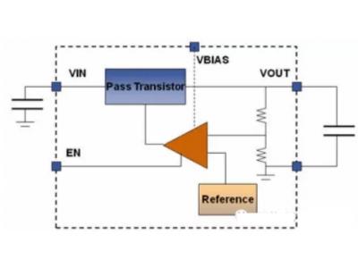 LDO噪声来源以及对射频频综输出相噪的影响