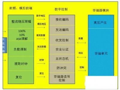 超高频RFID电子标签有哪些标准及应用?看看着五点