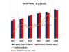 NAND Flash价格将走跌,或持续到2018年上半年