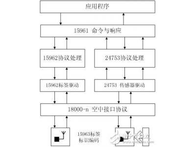 ISO/IEC RFID技术和应用技术标准