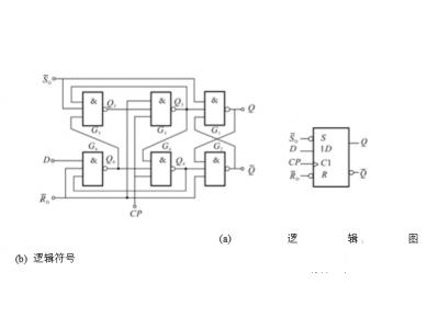D触发器的本质及应用
