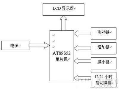 基于AT89S52和LCD1602的电子时钟设计