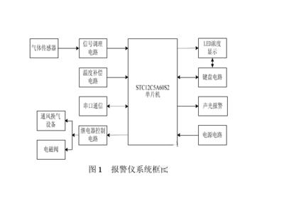 以STC12C5A60S2为核心的,检测可燃气体的系统设计方案