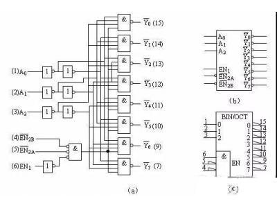 嵌入式开发工程师该懂的硬件知识