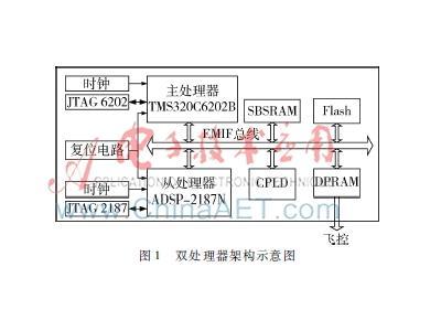 以TMS320C6202B为主处理器、ADSP-2187N为从处理器的双DSP高精度AD采集方案