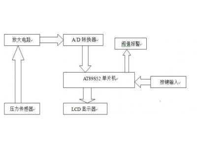 基于AT89S52和AD574的数字显示电子秤设计
