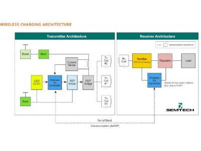 大联大诠鼎集团推出基于Semtech产品的无线充电解决方案