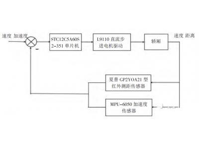 基于STC12C5A60S2的电梯防坠梯液压系统解决方案