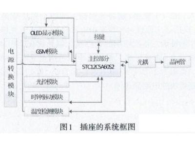 使用STC12C5A60S2单片机设计一款简易智能插座的方案