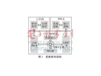 利用USB 3.0控制器芯片CYUSB3014实现FPGA与上位机之间的高宽带数据传输系统