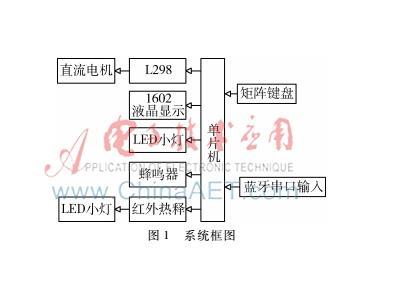 基于STC89C52的液晶显示智能洗衣机的设计