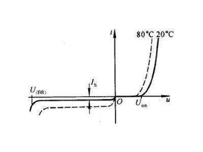 温度对测量仪器的致命影响