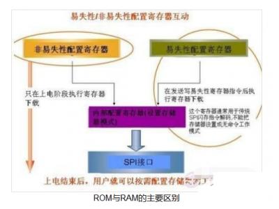嵌入式中,ROM和RAM到底有何不同?