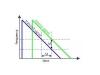 如何使用部分锁相环(PLL)来创建调制波形?