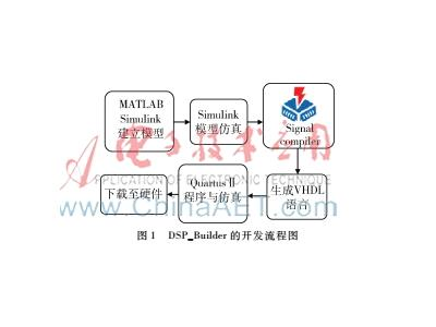 利用FPGA设计的一种可调FIR滤波器的实现方案