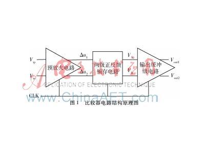 一种应用于10位SAR ADC的高精度CMOS动态闩锁电压比较器的设计方案