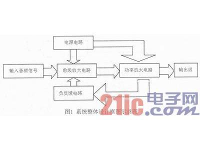 通过两级放大设计一个OTL音频功率放大电路